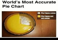 Most accurate pie chart
