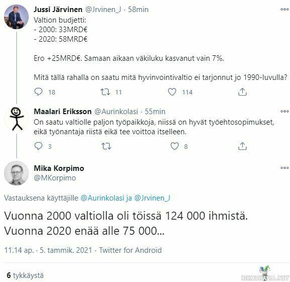 Suomen Budjetti 2021